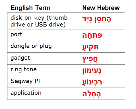 Hebrew terms